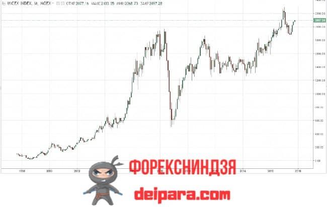 Рисунок 1. Вот так изменялся со стабильным ростом российский фондовый рынок за последние 2 десятилетия.