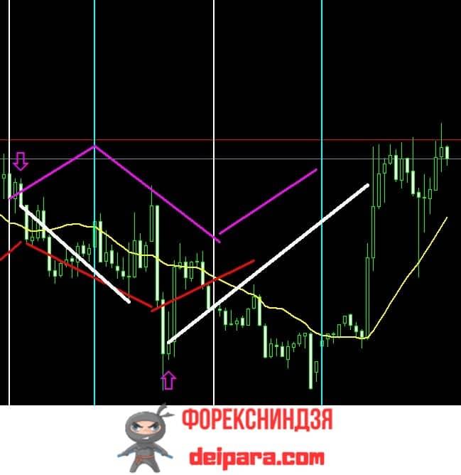 Рисунок 4. Две прибыльные сделки при торговле по прогнозу на основе результатов анализа графика скользящей средней.