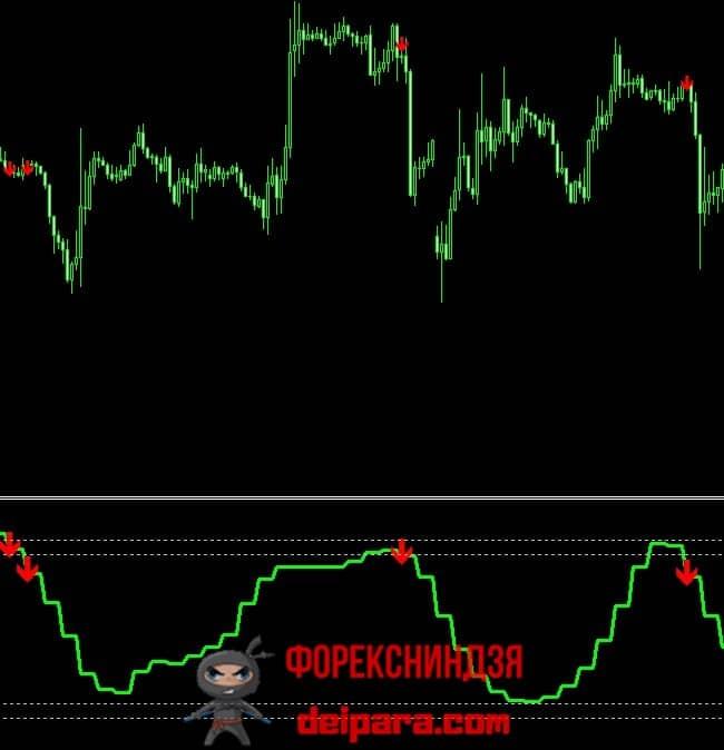 Рисунок 3. Ступенчатая кривая индикатора SSRC MTF Alert без перерисовки.