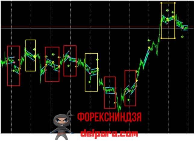 Рисунок 2. Lin_RegressionBreakOut – индикатор, который находит зону консолидации на границе торговых дней.