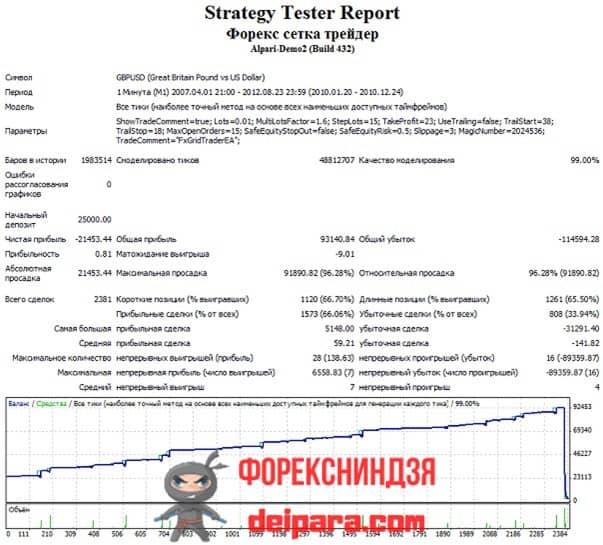 Рисунок 1. Результаты тестирования торговли советника «Форекс Сетка Трейдер» по стратегии открывания ордеров в течение 2010 года.