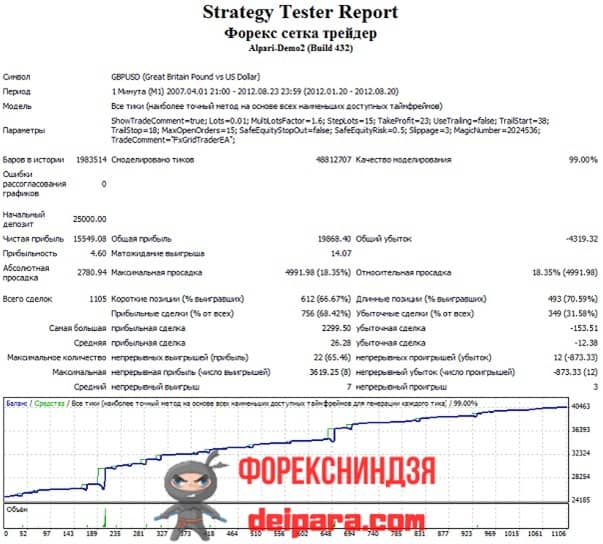Рисунок 2. Результаты теста советника «Форекс Сетка Трейдер 1.6» для торговли в 2012 году.