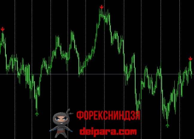 Рисунок 3. Вот так обычно выглядят сигналы индикаторов, использующихся в среднесрочных торговых стратегиях для бинарных опционов.