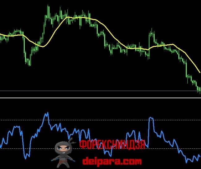 Рисунок 1. Два самых популярных из ТОП 10 индикаторов для криптовалюты и форекс.