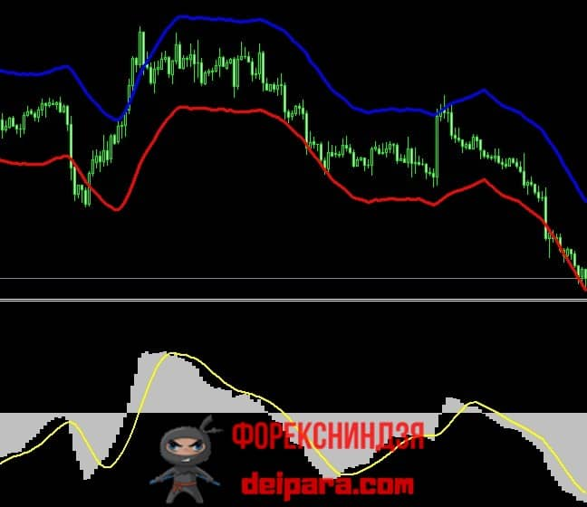 Рисунок 2. Пара ТОП индикаторов.