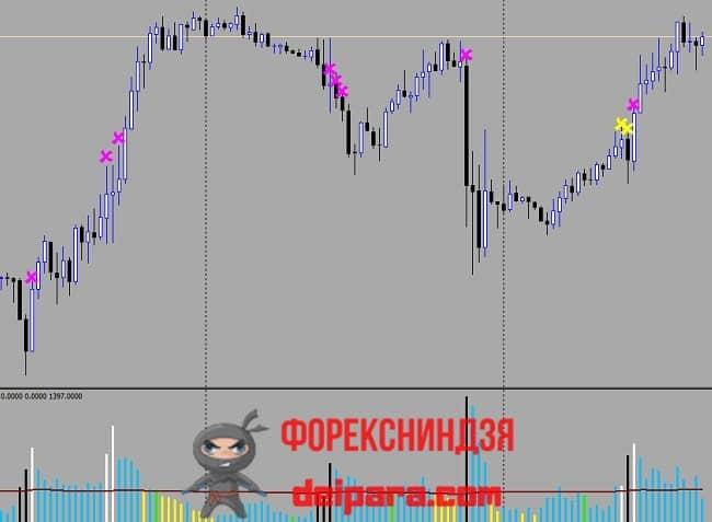 Рисунок 4. Пример торговли на бирже с помощью VSA бинарными опционами