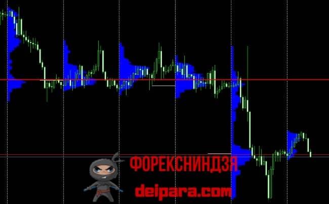 Рисунок 4. График, размеченный по сигналам индикатора горизонтального объема Market Profile.