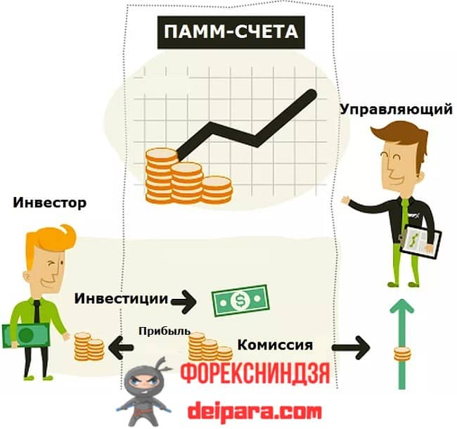 Рисунок 2. Небольшие инвестиции можно доверить управляющему ПАММ-счета.