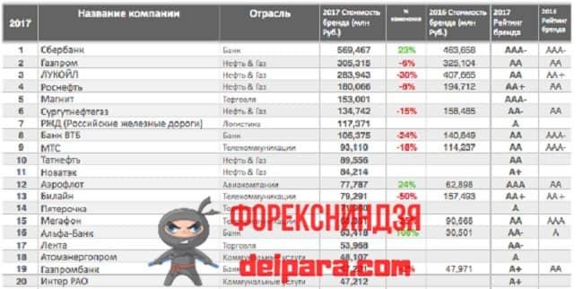 Рисунок 2. Список самых дорогих брендов России.