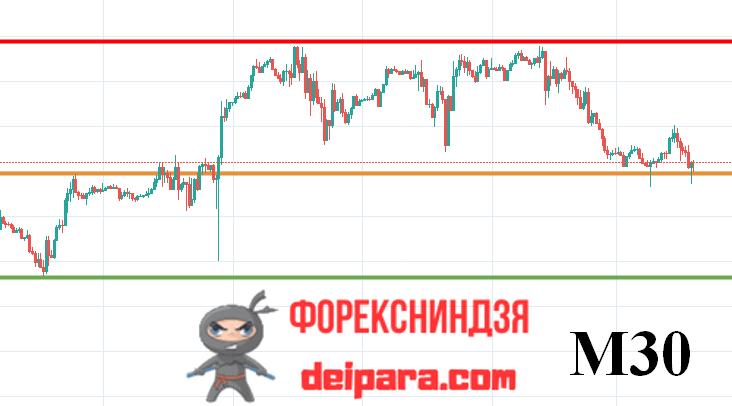прогноз eur/usd на завтра 04.11.2019