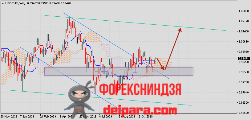 USD/CHF прогноз Доллар Франк на 15.11.2019