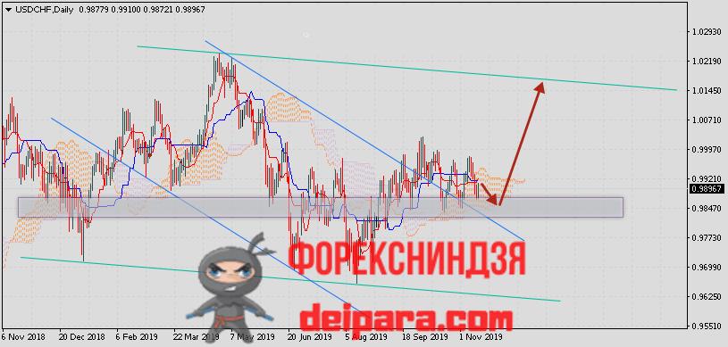 USD/CHF прогноз Доллар Франк на 18.11.2019
