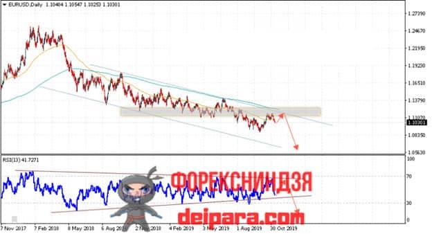 евро доллар прогноз курса