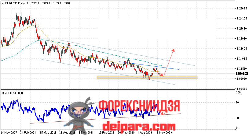 EUR/USD прогноз курса Евро Доллар на 18.11.2019