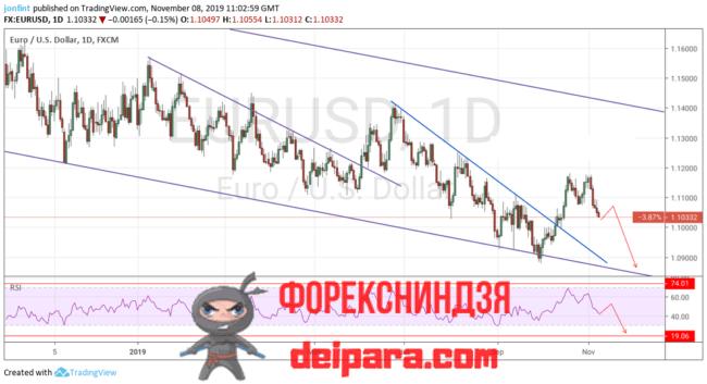 EUR/USD прогноз курса Евро и Доллар на 15.11.2019