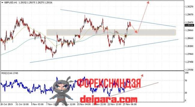 GBP/USD прогноз Фунта и Доллара на 29.11.2019