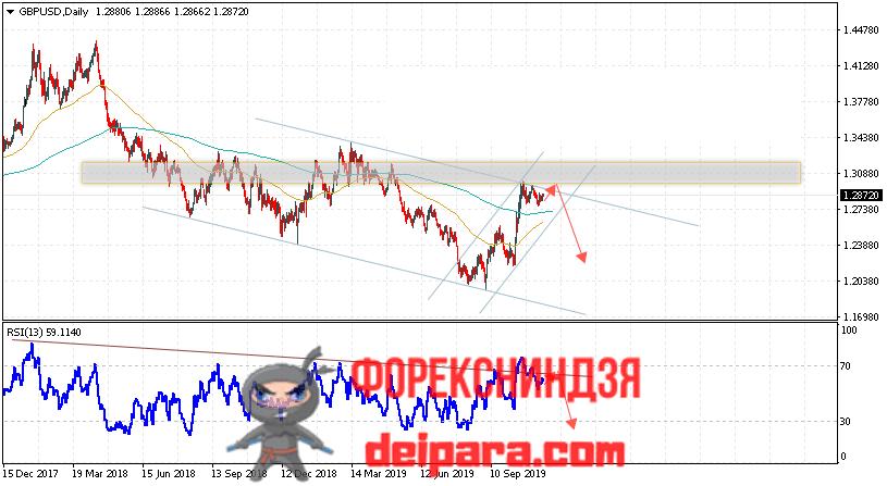 GBP/USD прогноз Фунта и Доллара на 18.11.2019