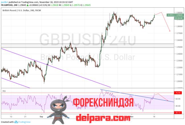 GBP/USD прогноз Фунта и Доллара на 19.11.2019