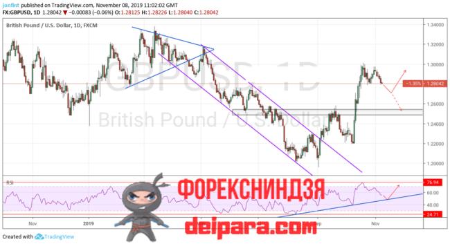 GBP/USD прогноз Фунта и Доллара на 15.11.2019