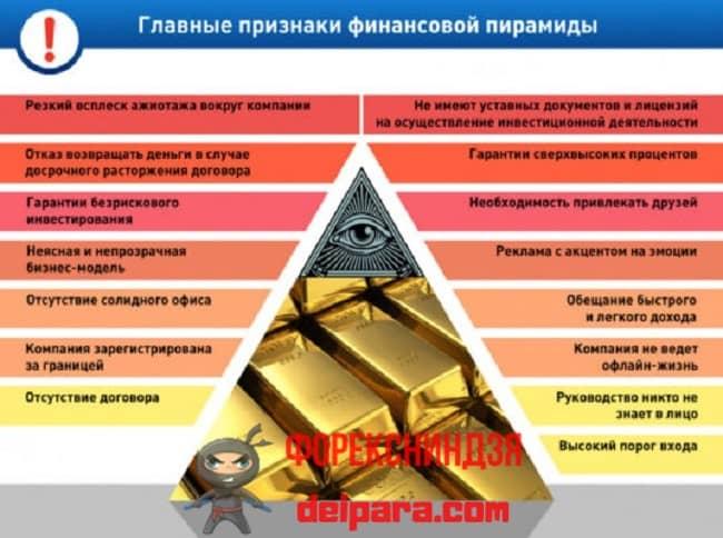 Рисунок 1. Некоторые основные признаки финансовой пирамиды.