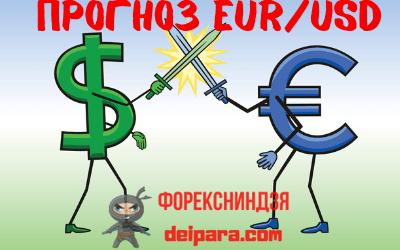 прогноз EUR/USD на завтра и сегодня