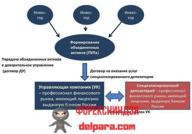 Рисунок 2. Одна из схем использования специализированного депозитария управляющей компанией.