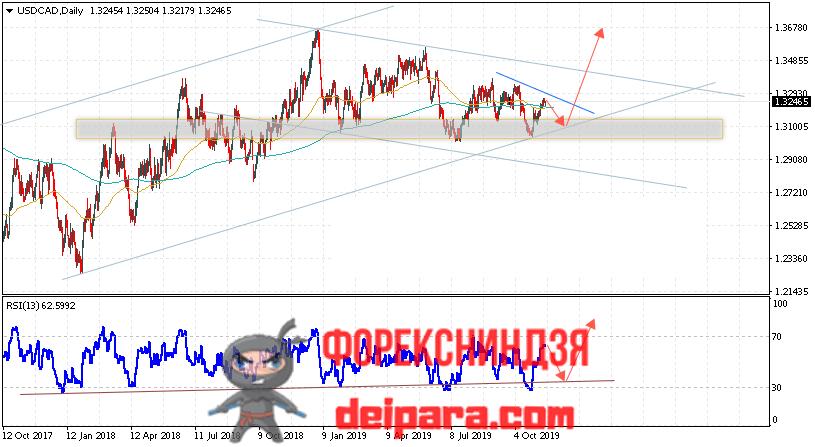 USD/CAD прогноз Доллар Канадский доллар на 18.11.2019
