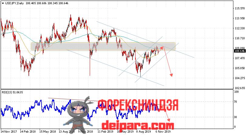USD/JPY прогноз курса Доллар Йена на 18.11.2019
