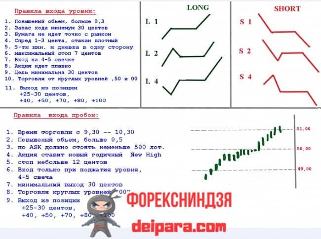 Рисунок 1. Пример торговых алгоритмов форекс.