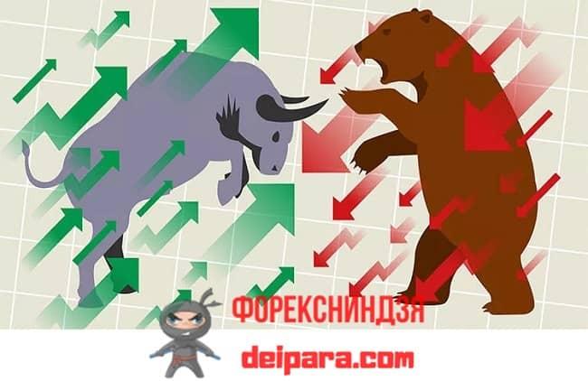 Рисунок 1. О том, какой сейчас рынок медвежий или бычий, можно узнать, сравнив силу быков и медведей.