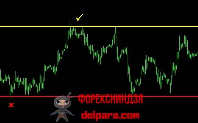 Рисунок 1. Горизонтальный канал, в котором проводится трейдинг по методу Trade Channel.