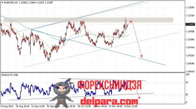 EUR/USD прогноз курса Евро Доллар на 17.12.2019