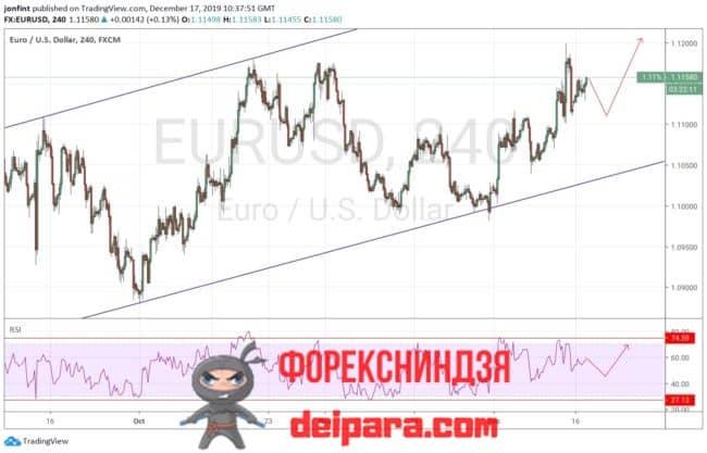 EUR/USD прогноз курса Евро Доллар на 18.12.2019