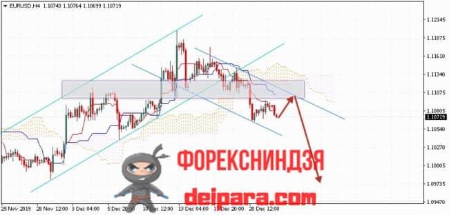 EUR/USD прогноз курса Евро Доллар на 25.12.2019