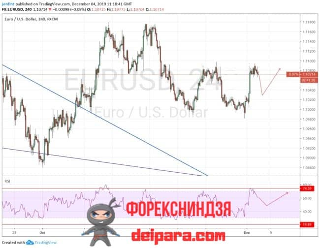 EUR/USD прогноз курса Евро Доллар на 05.12.2019