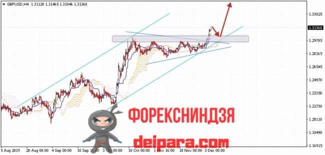 GBP/USD прогноз курса Фунта и Доллара на 06.12.2019