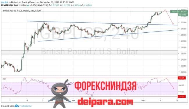 GBP/USD прогноз курса Фунта и Доллара на 10.12.2019