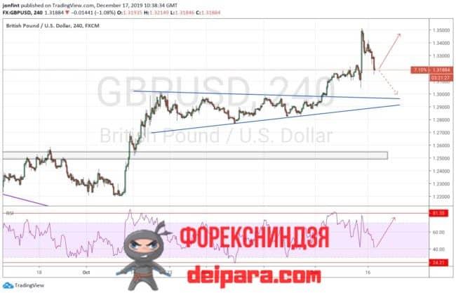 GBP/USD прогноз курса Фунта и Доллара на 18.12.2019