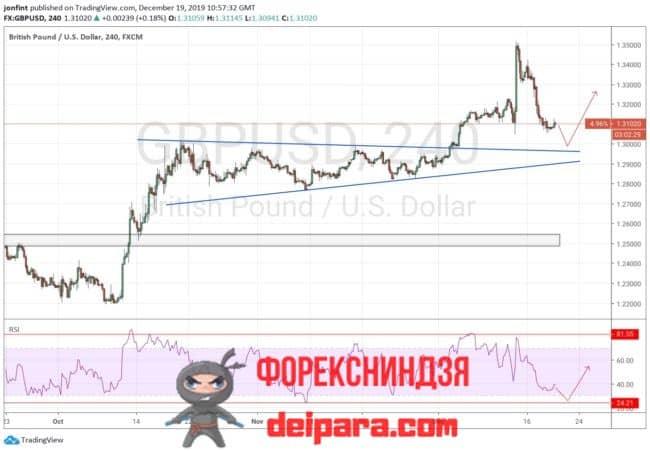 GBP/USD прогноз курса Фунта и Доллара на 20.12.2019