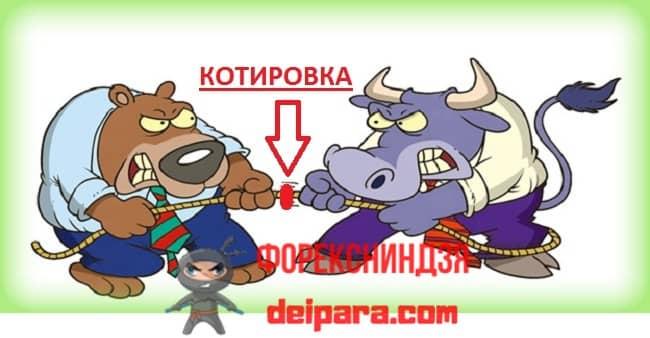 Рисунок 2. Это образное описание, как формируется бычий и медвежий рынок (котировка является центром перетягиваемой веревки).