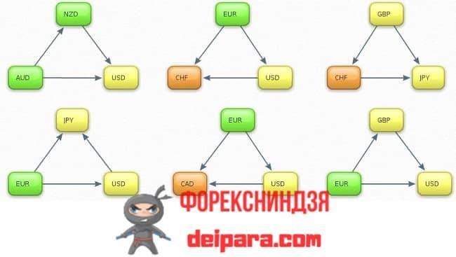 Рисунок 1. «Кольца» валютных пар, используемы в некоторых мультивалютных советниках.