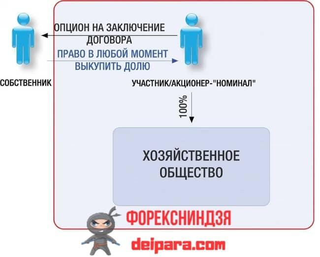 Рисунок 1. Предоставление опциона на заключение договора осуществляется не только на форекс, но и вот так.