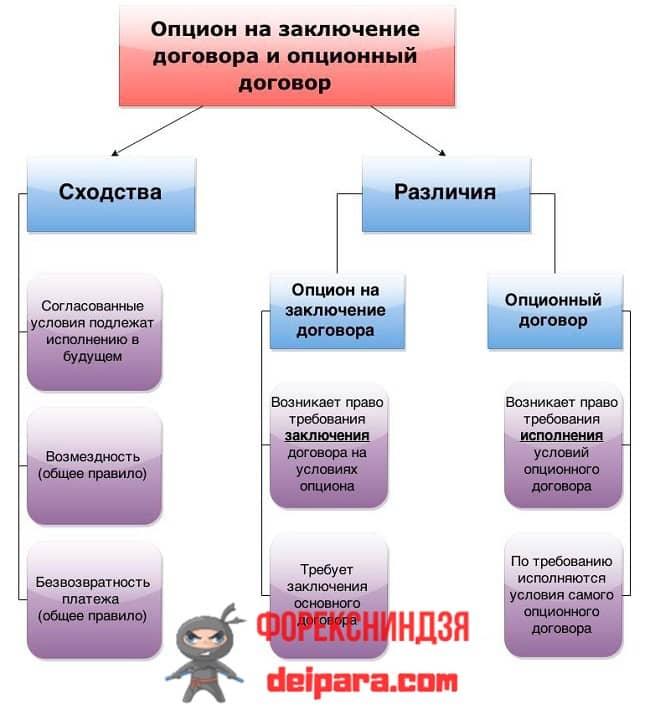 Рисунок 2. Вот такие особенности, описанные схемой и простыми словами, опциона на заключение договора.