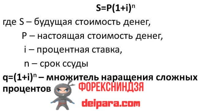 Рисунок 1. Суть сложных процентов может быть представлена этой формулой.