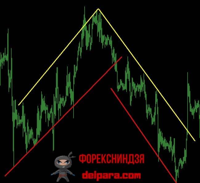 Рисунок 2. Разметка трендовых каналов для трейдинга методом Channel Trading.