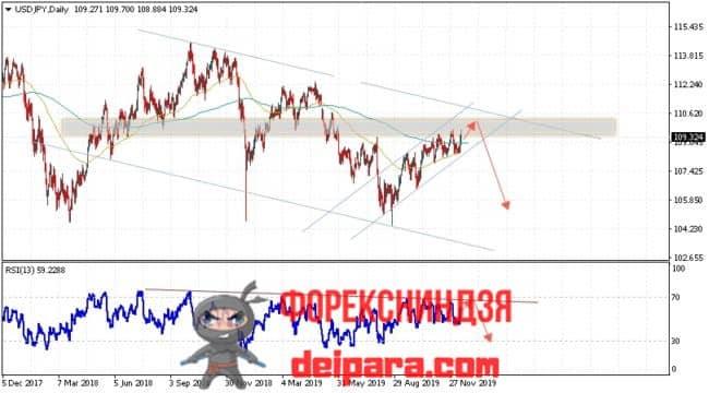 USD/JPY прогноз курса Доллар Иена на 16.12.2019