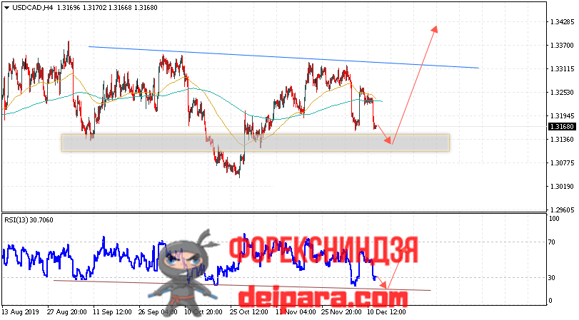 USD/CAD прогноз Доллар Канадский доллар на 13.12.2019
