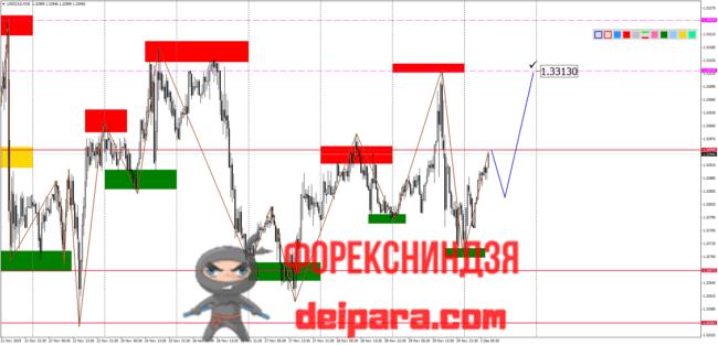 USD/CAD прогноз Доллар Канадский доллар на 03.12.2019