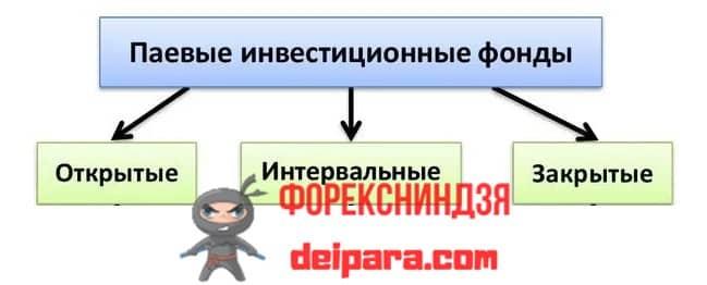 Рисунок 1. Виды ПИФов в России по типу погашения.