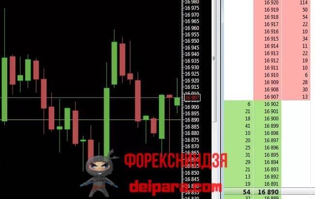 Рисунок 2. Один из хороших способов понять, что такое тонкий рынок – понаблюдать во время его формирования за стаканом заявок.